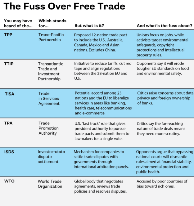 Reasons for opposition to free trade