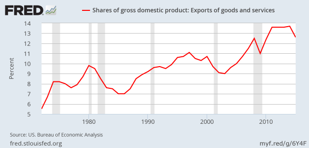 GDP shares of Exports of Goods and Services - 2015