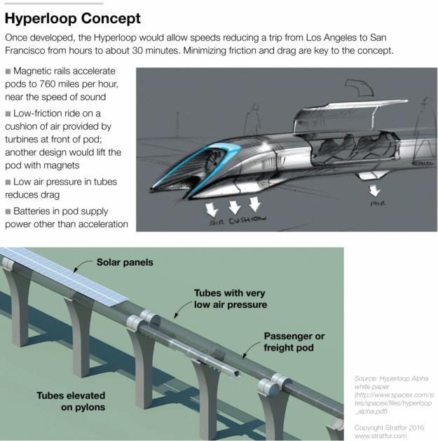 The hyperloop design