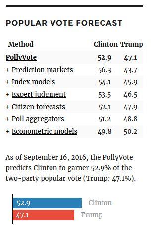Pollyvote votes - 16 Sept 2016