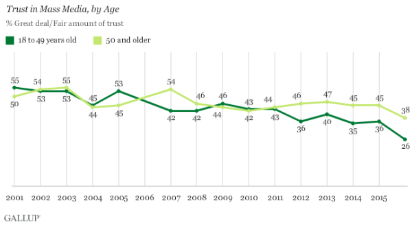 Gallup's Trust in media - by age - Sept 2016