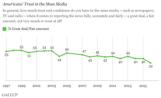 Gallup's Trust in media survey - September 2016