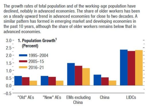 Population growth over time