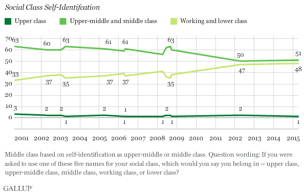 Gallup: social class self-identification