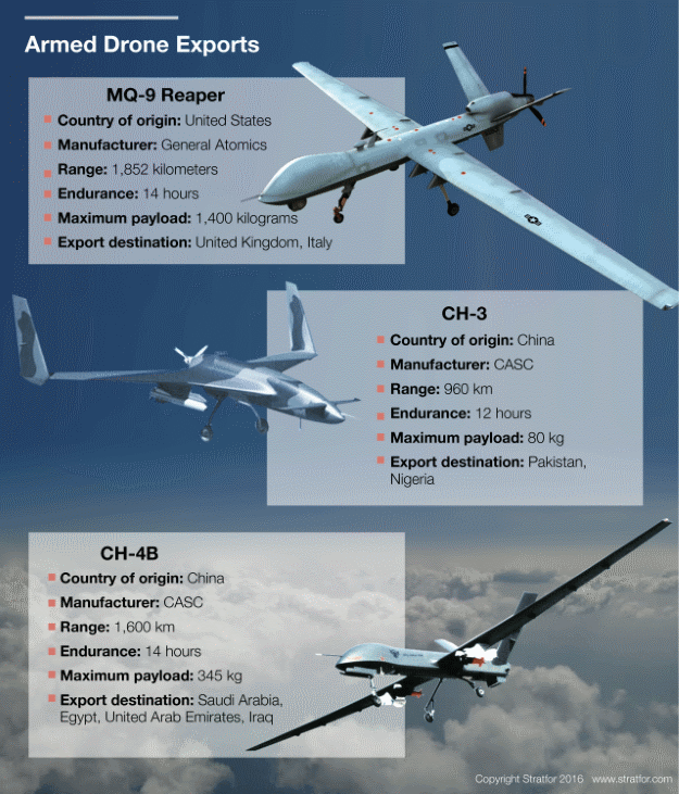 Military drones exports