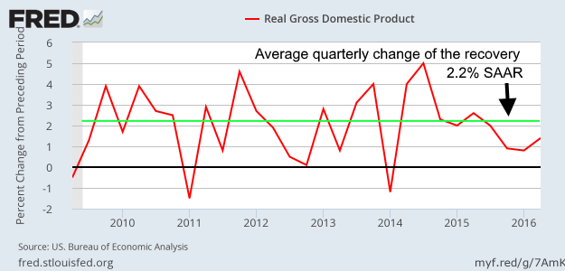 Growth of real GDP during the recovery