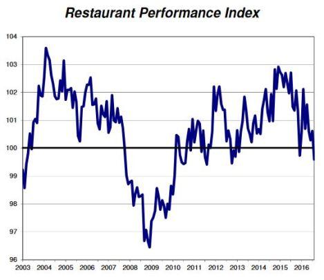 Restaurant Performance Index - August 2016
