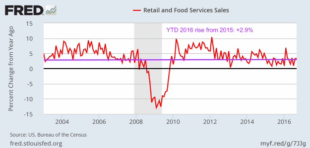 Retail Sales - September 2016