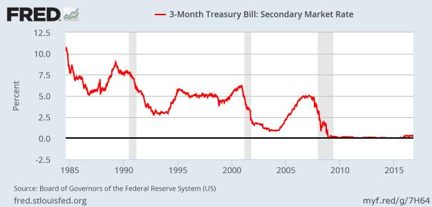 Market yields on 3-month T-bills