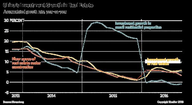 China's real estate investment - November 2016