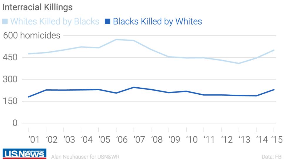 20160929-uswr-interracial-killings.png