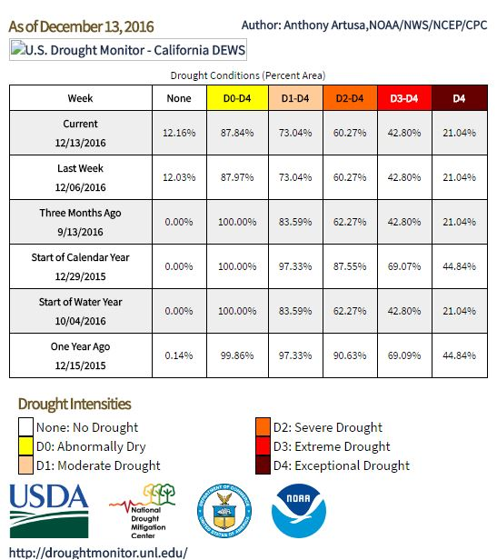 California drought monitor: 13 December 2016