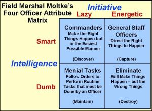 Von Moltke's attribute matrix
