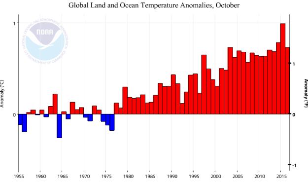 NOAA Global temperature anomalies: October