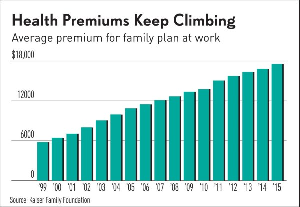 Public Service Health Care Plan Premiums
