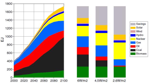 Energy use in the four scenarios of IPCC AR5