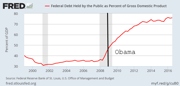 Federal debt held by the public as percent of GDP