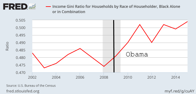 Income Gini index for African-Americans