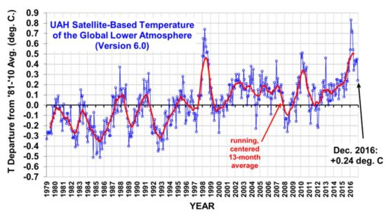 UAH Lower troposphere temperature: December 2016