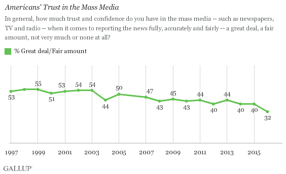 Gallup: confidence in news media