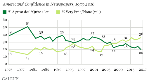 Gallup poll trust in newspapers