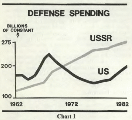 Reagan Spending comparison