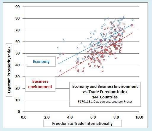 Graph of Trade vs Legatum Prosperity