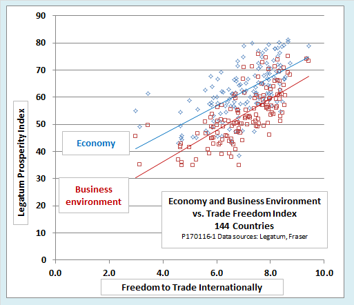 Graph of Trade vs. Legatum Prosperity