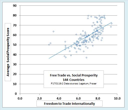 Graph of Trade vs. Social Prosperity