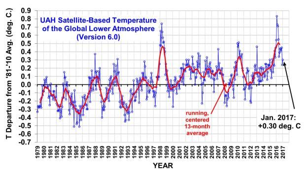 UAH satellite temperature record - January 2017