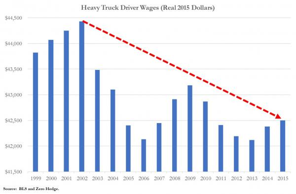 20170308-heavry-truck-driver-wages.jpg