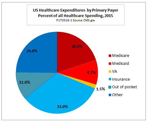 single payer healthcare is coming to america. it's