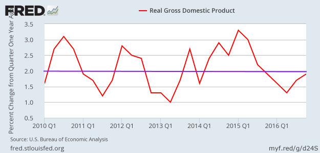 Real GDP - MoM - Q4 2016