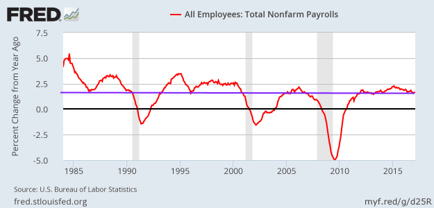 Total payroll growth - February 2017