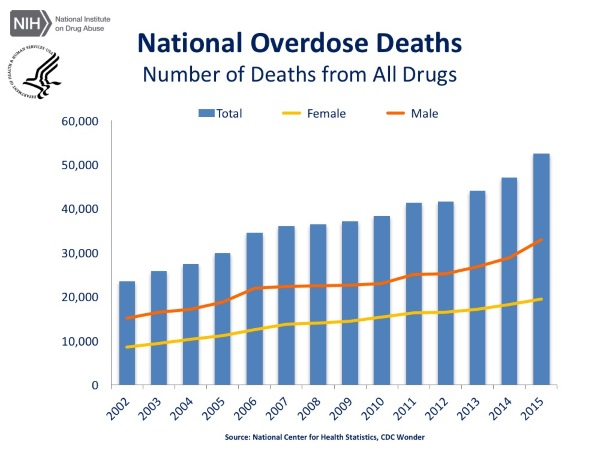 klonopin overdose deaths per day