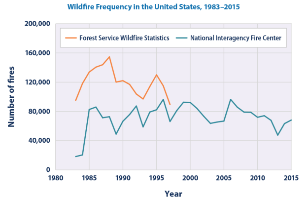 Number of wildfires in the US 1983 - 2015