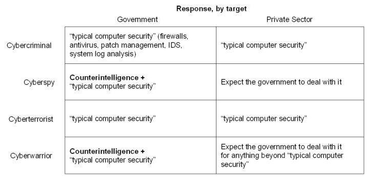 Cyberwar Chart
