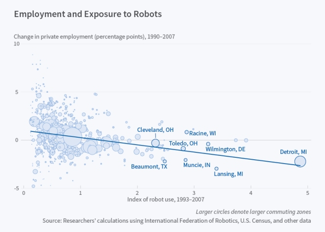 Robots and employment