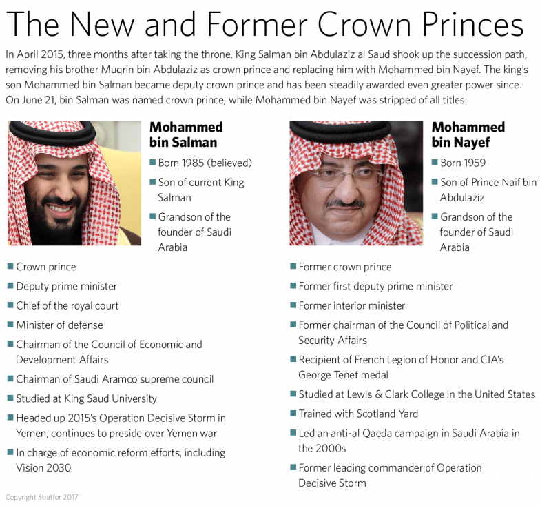 The Crown Princes of Saudi Arabia: Bin salman vs. bin Nayef