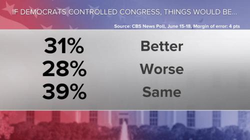 CBS Poll - Congress approval by party