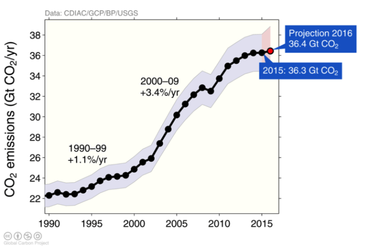 CO2 emissions by year from the Global Climate Budget 2016