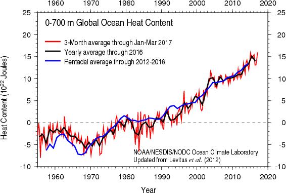 Ocean Heat Content - 20170714