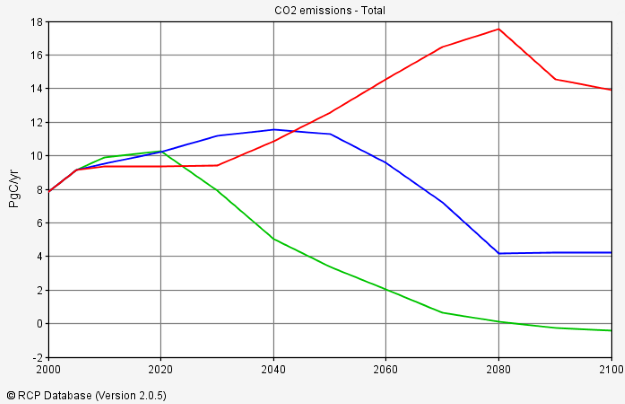 RCPs: future CO2 emissions