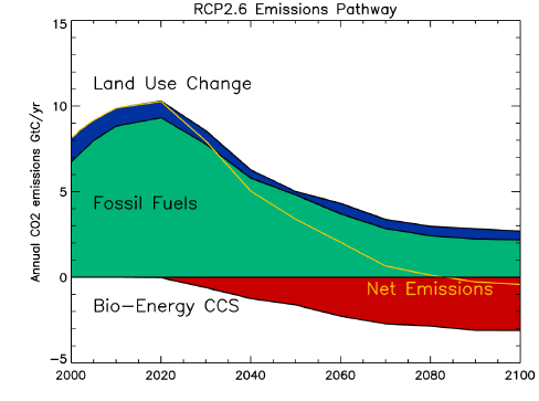 RCP2.6 Emissions Pathway