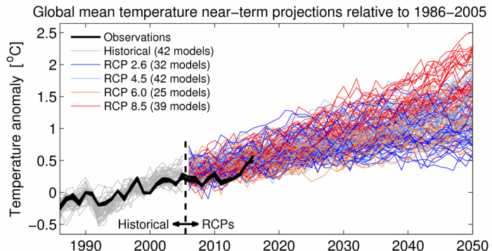 ClimateLab: temperature observations vs. CMIP3 model