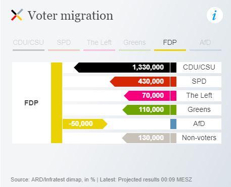 Sources of FDP votes - per DW.