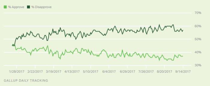 Gallup - poll of Trump job approval