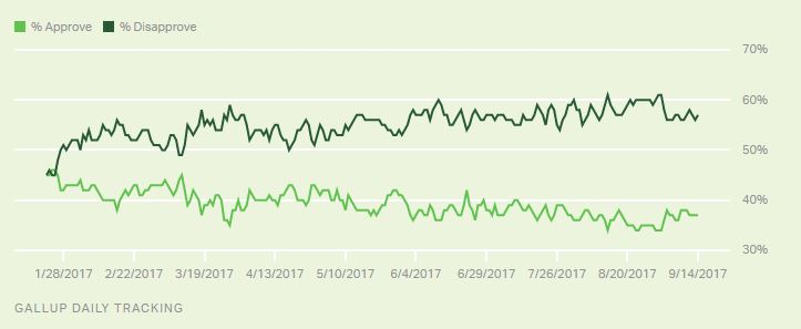 Gallup - poll of Trump job approval