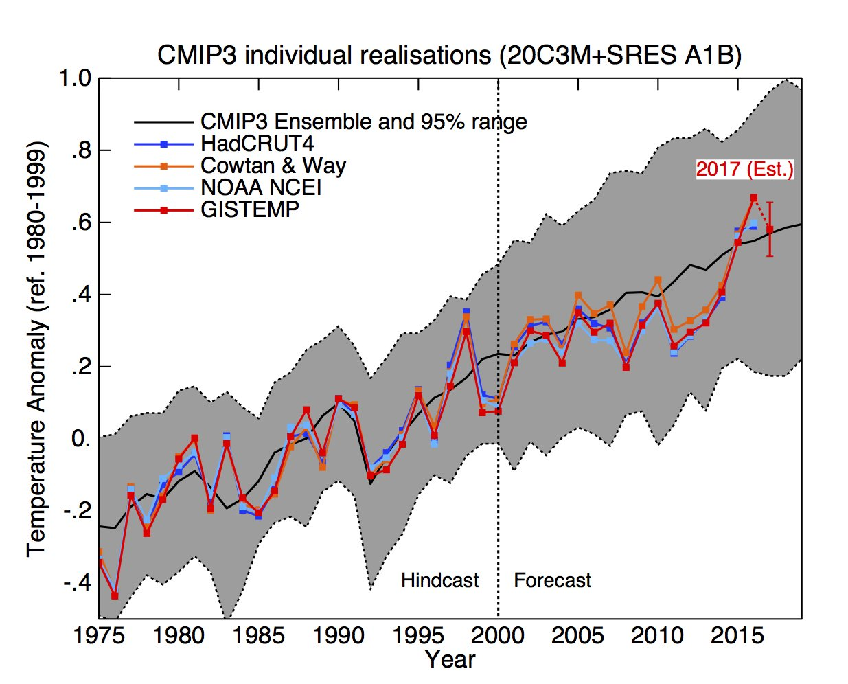A climate science milestone a successful 10 year forecast 1 this graph shows a climate models demonstration of predictive skill over a short time horizon of roughly ten years cmip3 was prepared in 2006 7 for robcynllc Image collections