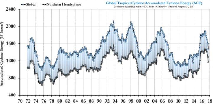 Global Tropical Cyclone total ACE
